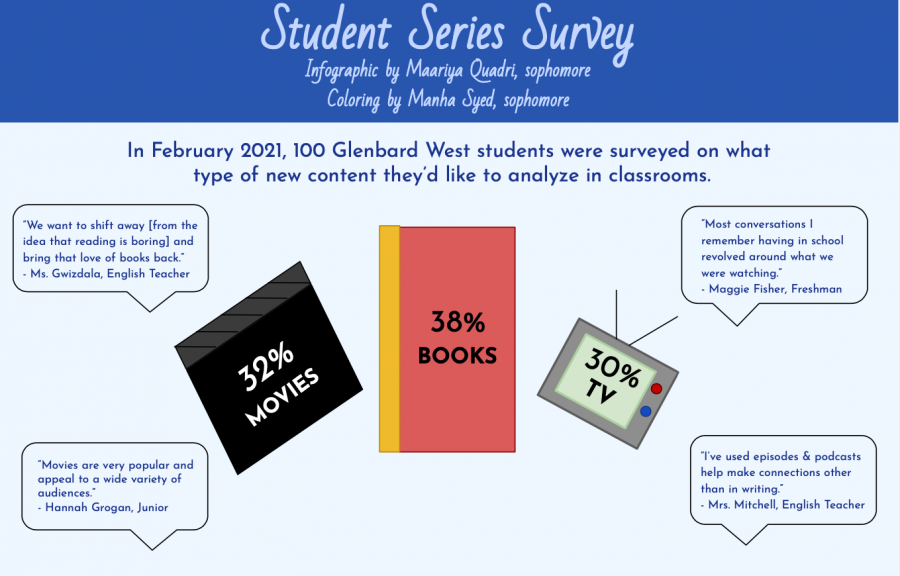 Students, staff embrace the idea of choice media in the classroom